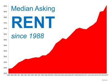 Picture of increasing rent.